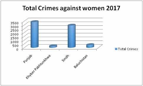 18 women face heinous crimes daily in Pakistan   Pakistan