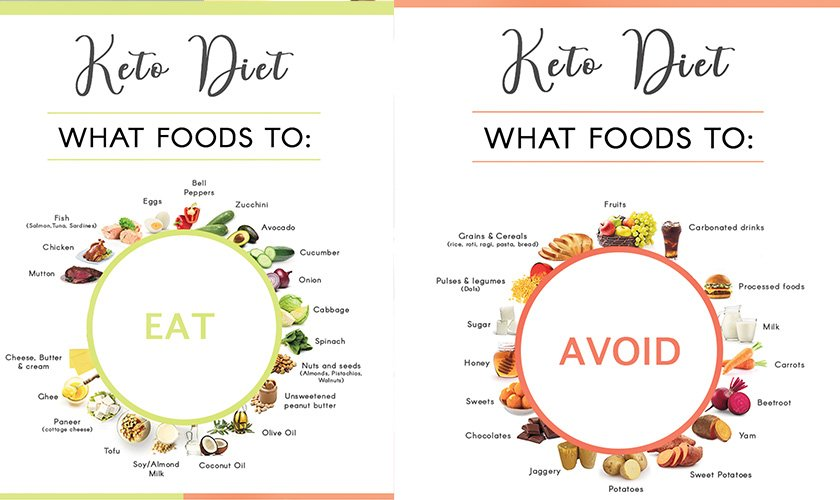 kino diet vs keto