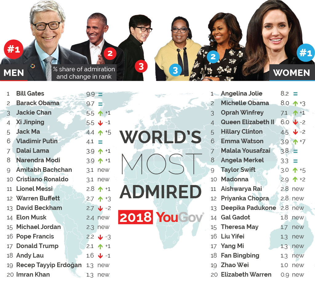 Malala, Imran Khan make it to the world's most admired list