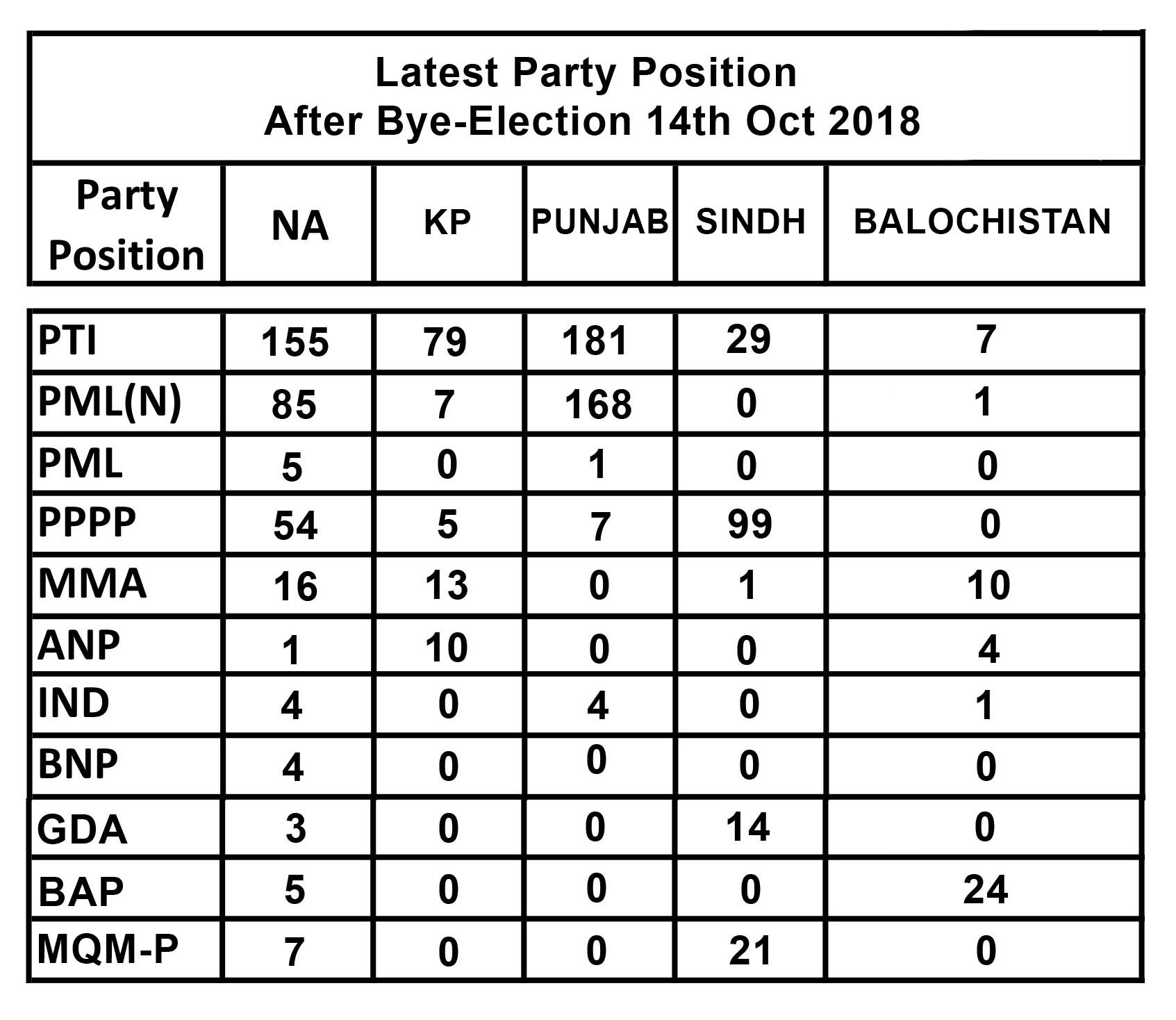 Latest party position after by-election 2018 results | Pakistan