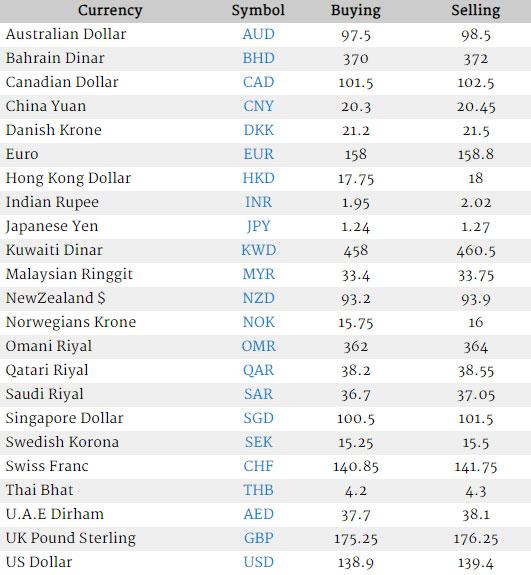 Currency Rate In Pakistan Us Dollar Saudi Riyal Uk Pound Uae