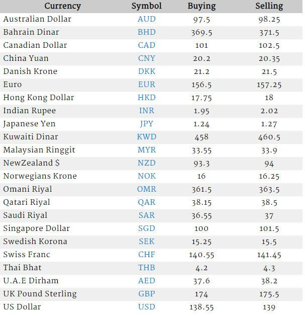 Currency Rate In Pakistan
