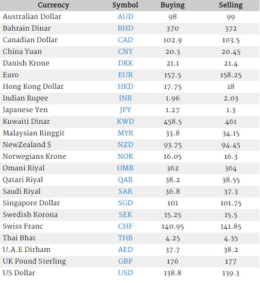 Currency Rate In Stan Us Dollar