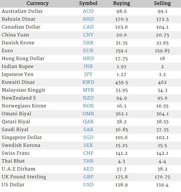 Currency Rate In Stan Us Dollar Saudi Riyal Uk Pound Uae Dirham 12 January 2019 Business Thenews Pk