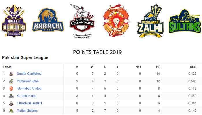 PSL 2019: Latest points table   Sports   thenews com pk  