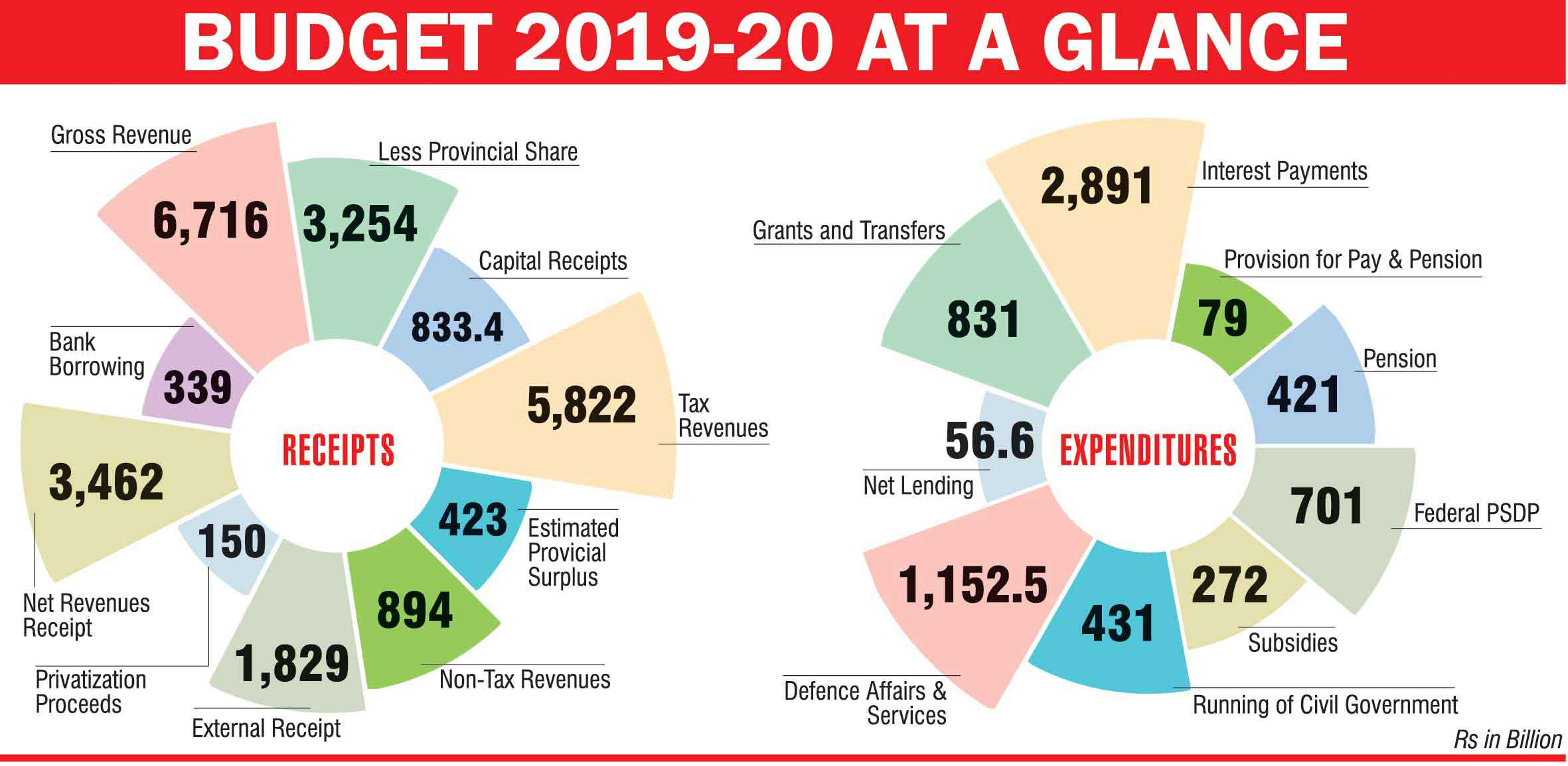 PTI government presents Rs 7,022 billion budget for 2019-20