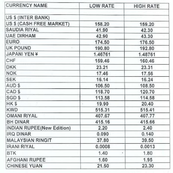 Currency Rate in Pakistan: US Dollar, UK Pound, Saudi Riyal, UAE