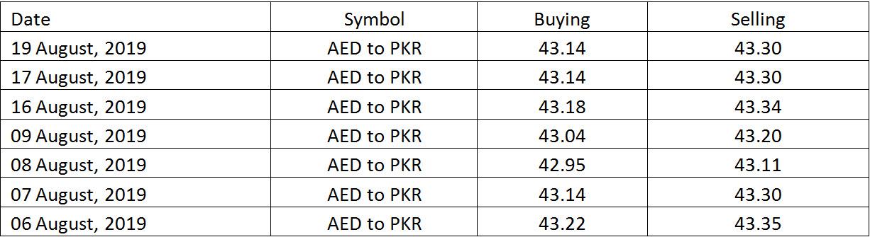 Uae exchange rate today pakistan