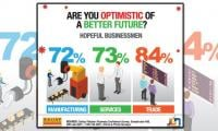 61pc traders consider business environment suitable: survey