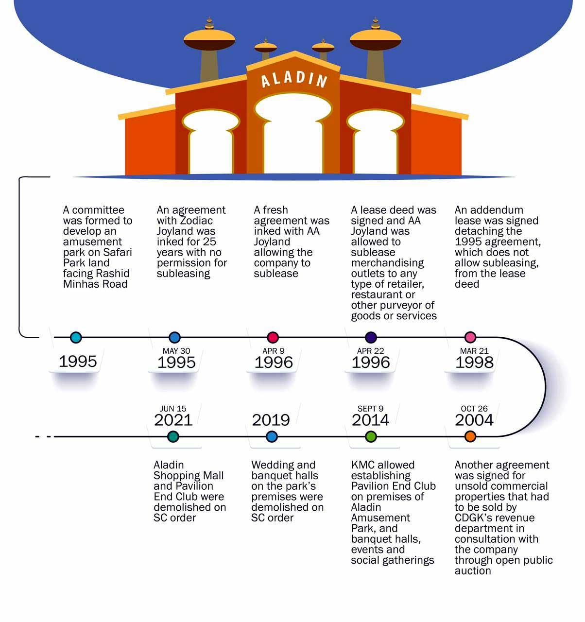 Infographic by Faraz Maqbool.