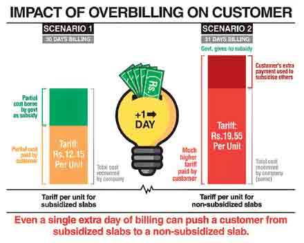 Families overbilled with impunity: Power companies make a mockery of NEPRA rules