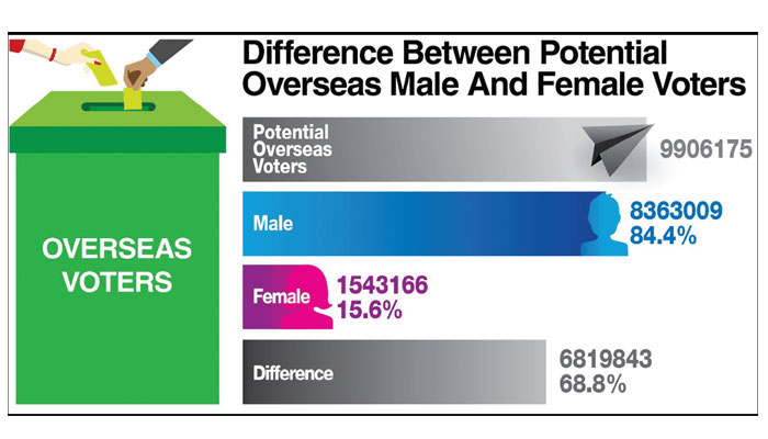 Women overseas voters: Over 1.5m voters can change political dynamics in 11 potential cities