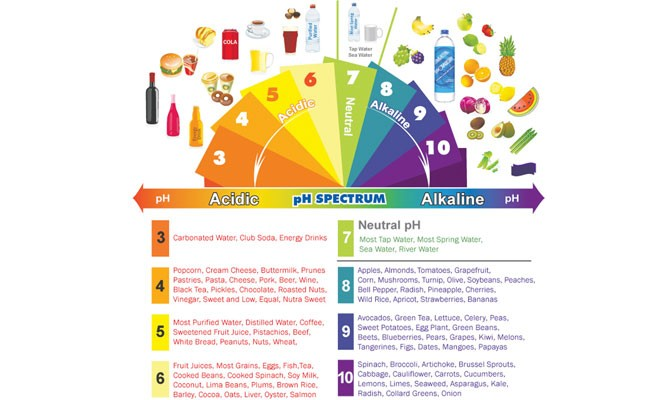 Balance your pH for a healthy metabolism