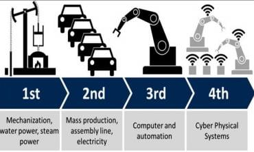 HDI in the age of 4th industrial revolution