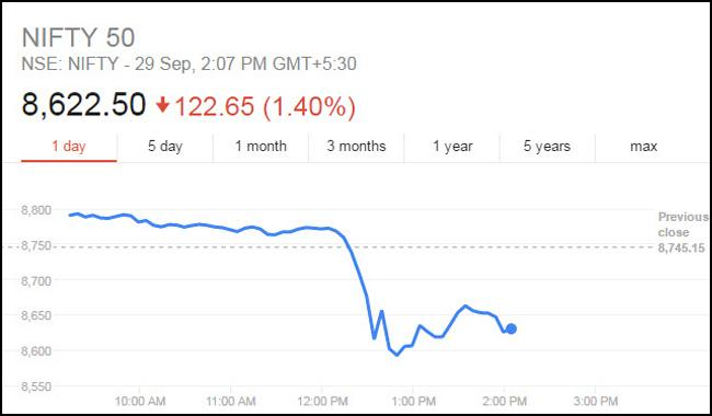 Indian markets crash amid claims of 'surgical strikes'