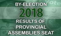 By-election 2018: Unofficial results of all 24 Provincial Assemblies seats