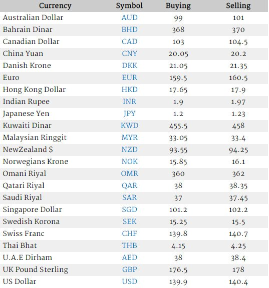 Open Market Currency Rates in Pakistan   Today's Open Market Live