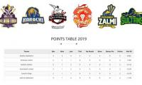 PSL 2019: Latest points table