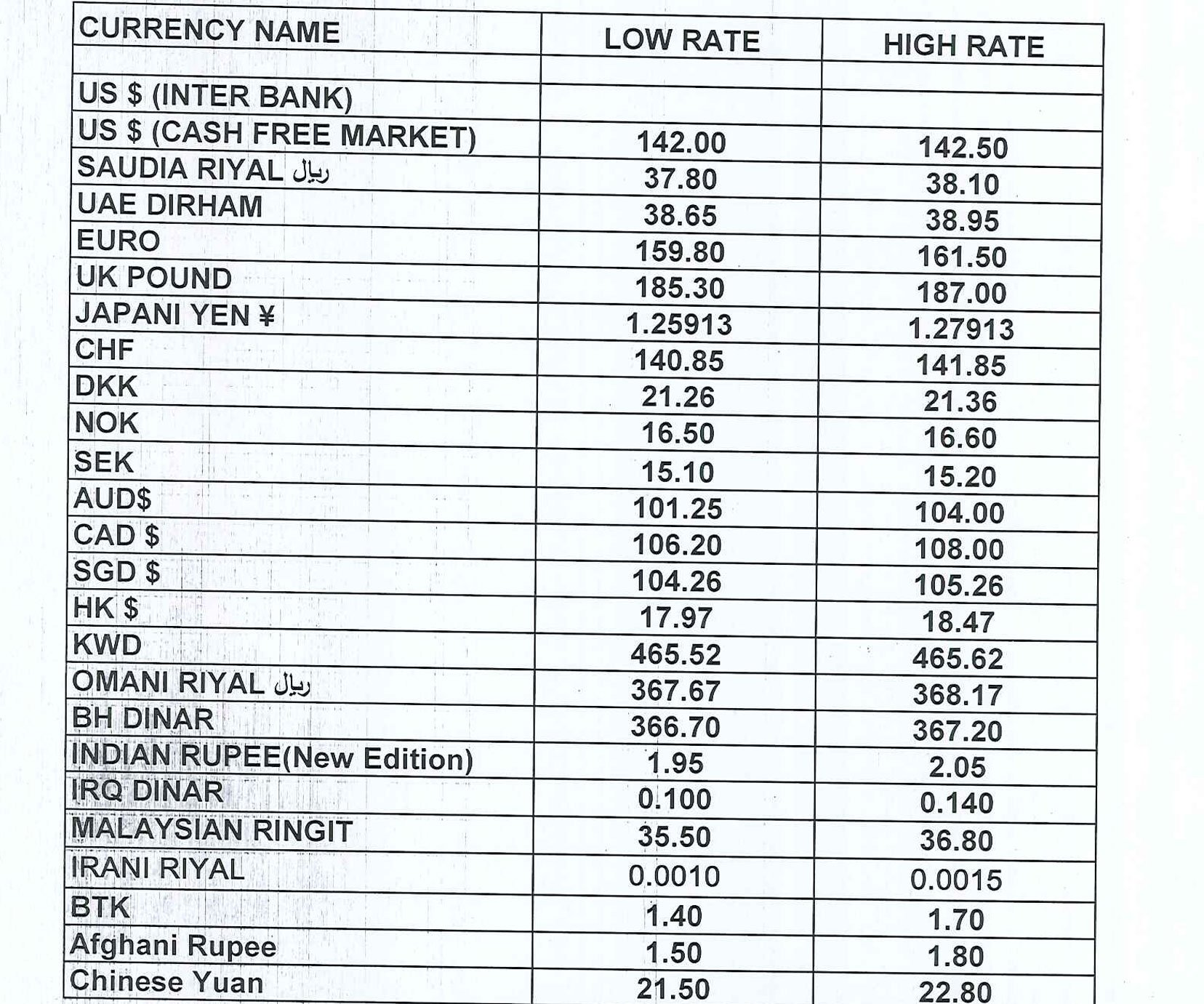 Forex currency rates of pakistan