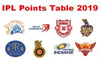 IPL 2019: Points Table
