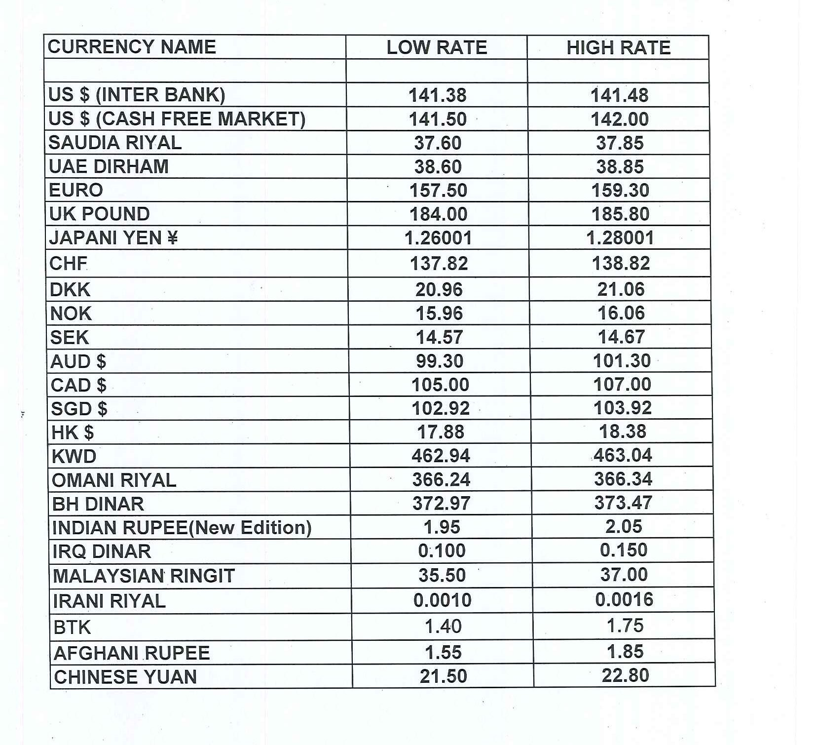 Forex currency rates in pakistan