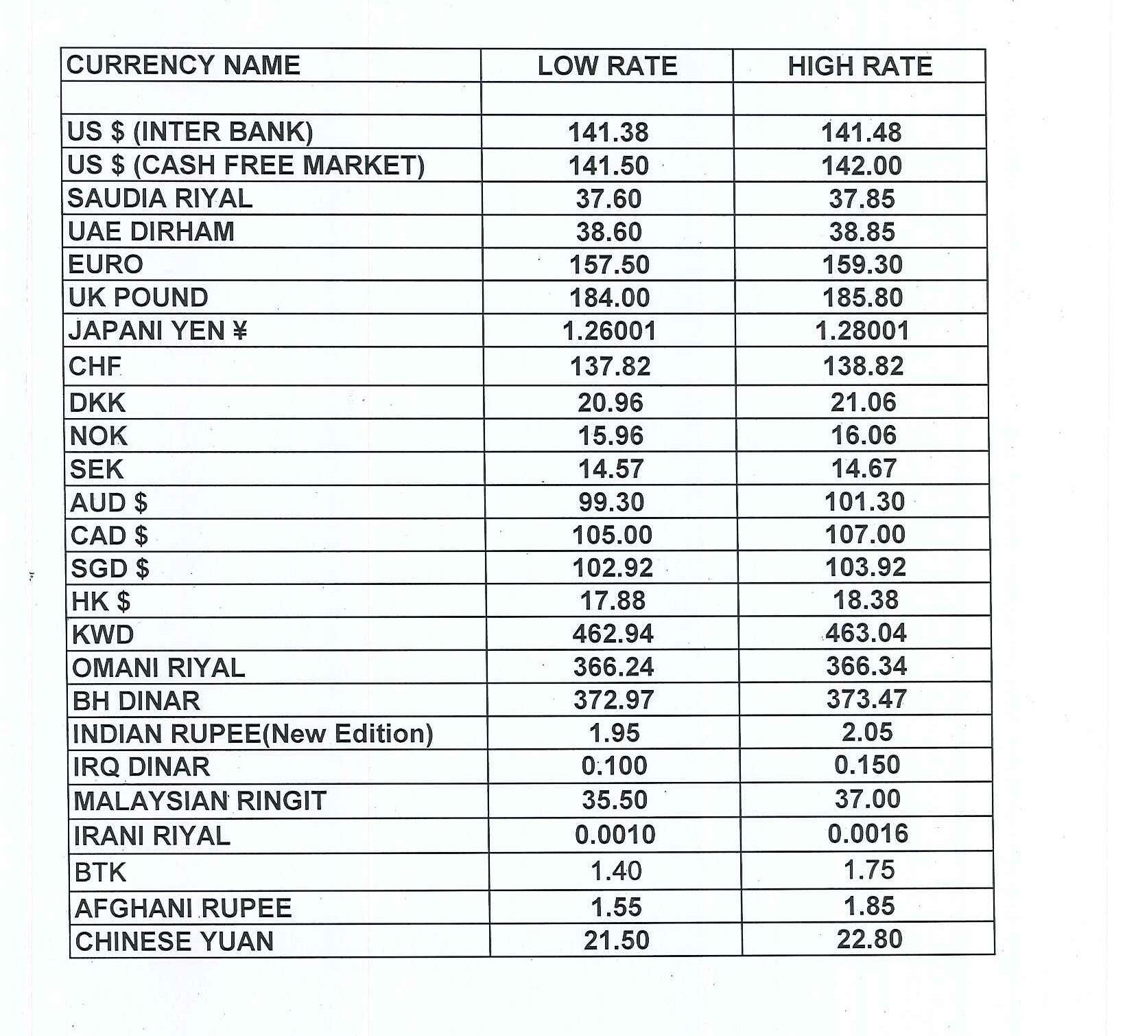 Forex rates pk