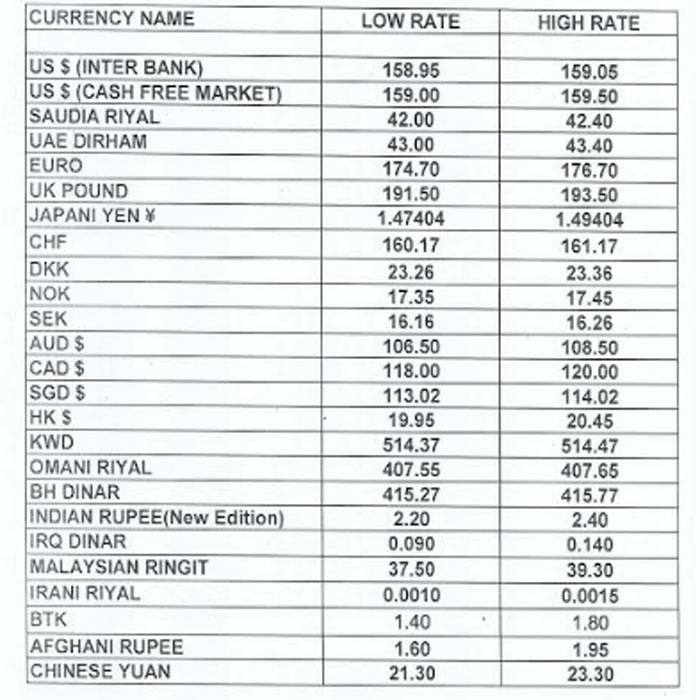 Currency Rate in Pakis...