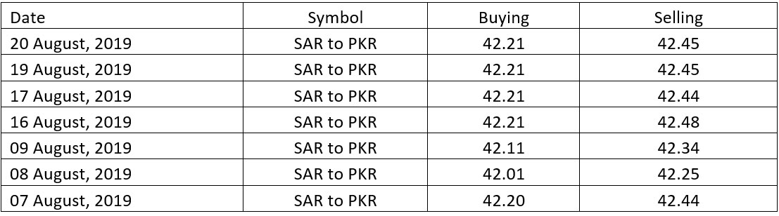 Forex rate in pakistan open market today