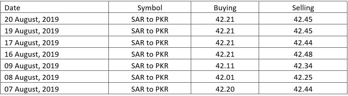 Open forex rate in pakistan