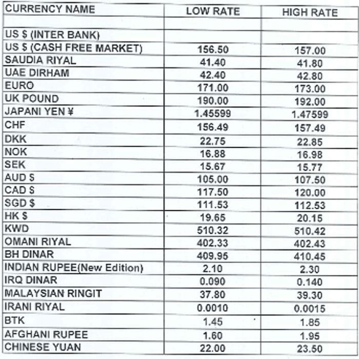 Forex rates 31 december 2019