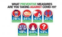 Survey shows most Pakistanis wear a mask to prevent COVID-19
