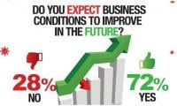 72% of Pakistani businesspersons hopeful of a bright future, Gallup survey shows