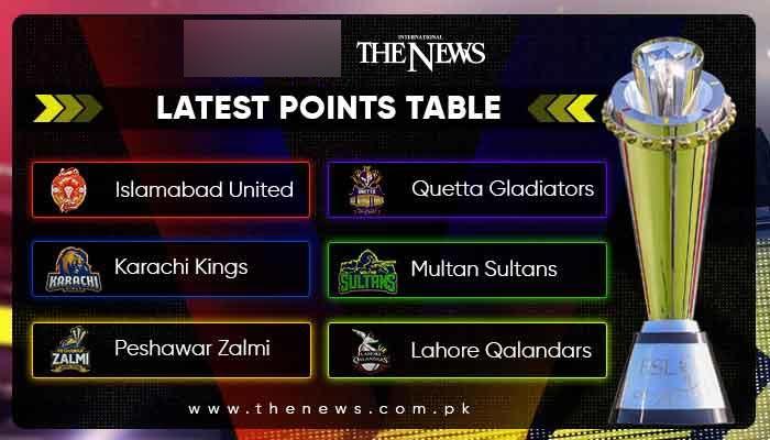 PSL 2021: Latest points table