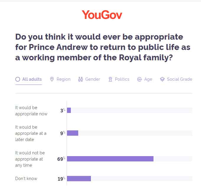 Only three percent Britons want Prince Andrew to return to public life